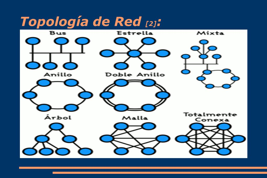 Topología de Red [2]: